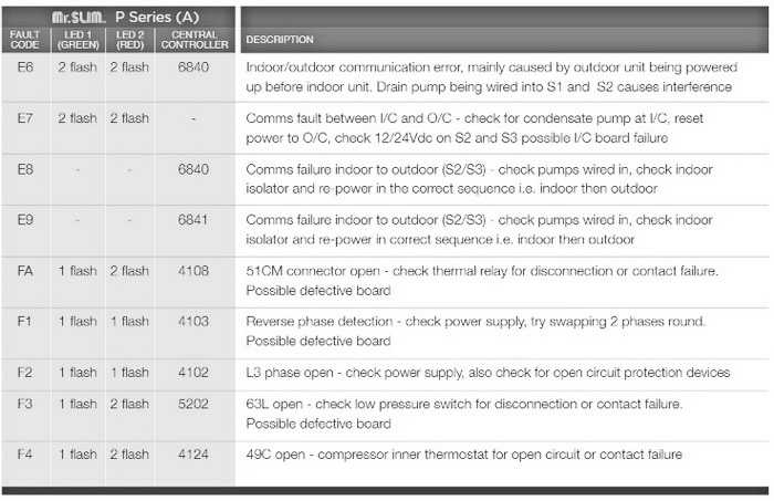 gree inverter air conditioner error codes pdf