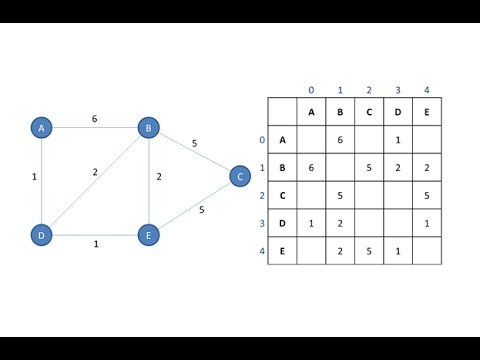 graphs in data structure pdf