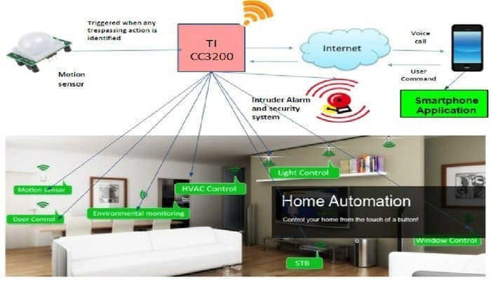 iot based smart security and home automation system pdf