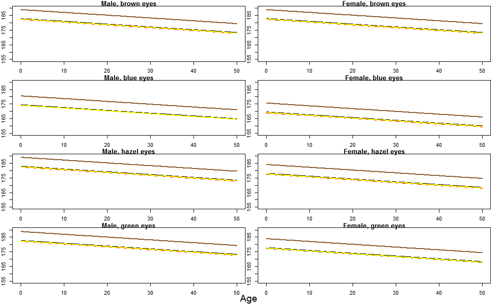 gamm model predictor variable sample small size