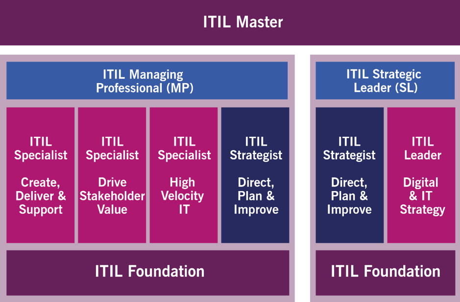 itil 4 foundation book pdf