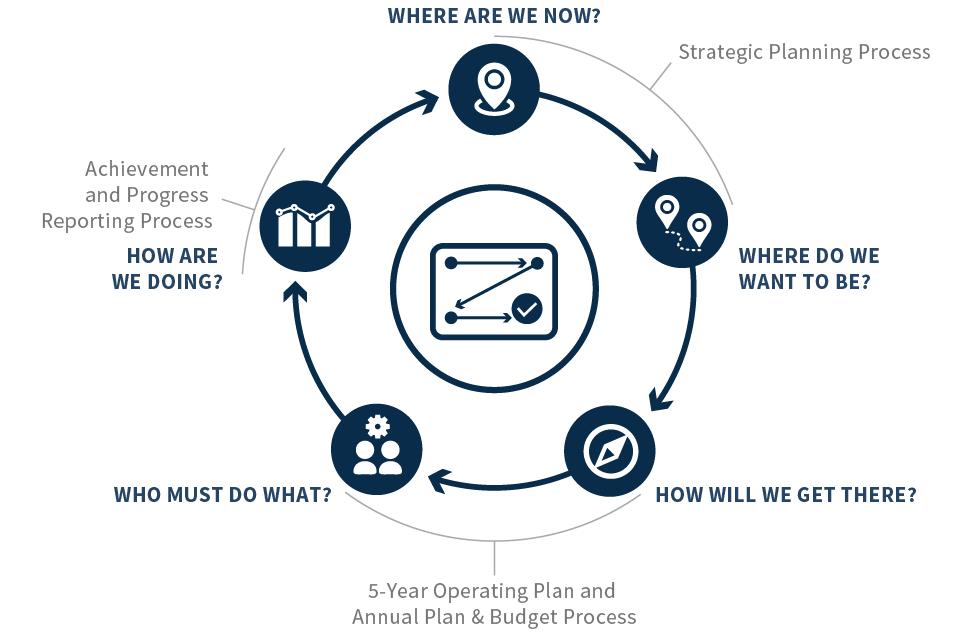 harvard business review strategic planning process pdf