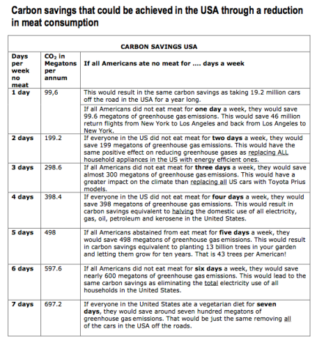 how meat contributes to global warming pdf