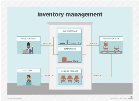 inventory control and management pdf